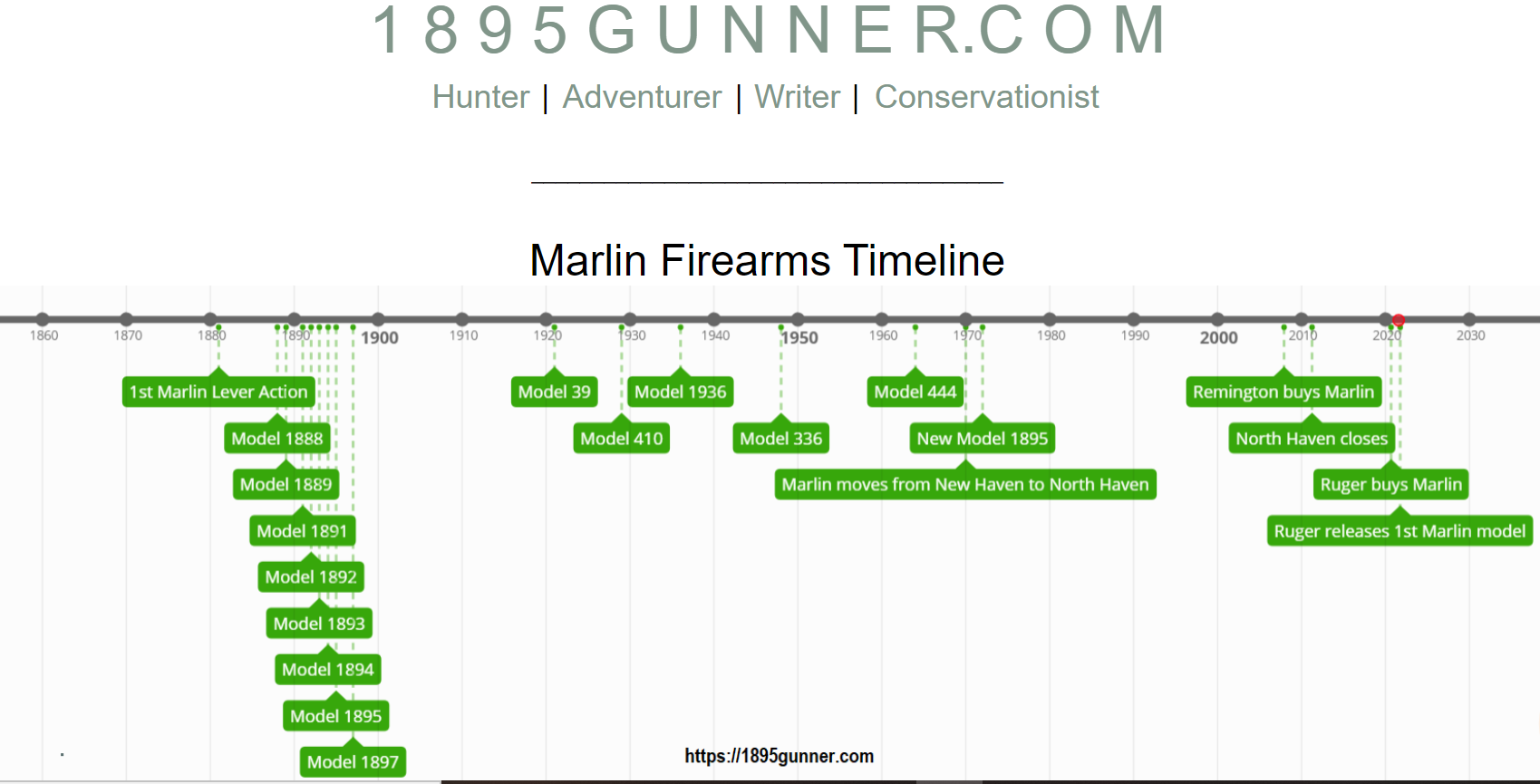 The Marlin Firearms Timeline